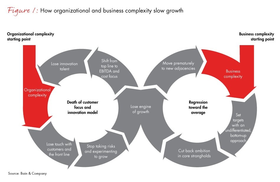 How organizational and #business complexity slow #growth #CEO #4IR #fintech #defstar5 #makeyourownlane #Mpgvip   http://www. bain.com/publications/a rticles/reigniting-growth-in-industrials-brief.aspx &nbsp; … <br>http://pic.twitter.com/E3yajsMcJE