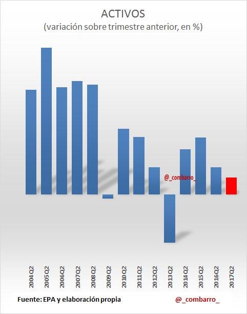 #EPA 3) El número de activos aumenta menos de lo esperado, la tasa anual es más negativa. Era de esperar un impulso ligado al mayor empleo. https://t.co/XcYf49UCxJ