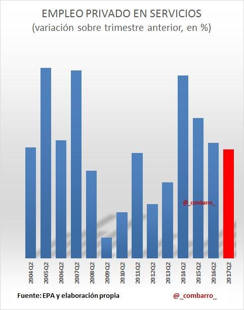 @Thinknomics #EPA 9) La sorpresa negativa en empleo viene de los SERVICIOS PRIVADOS, que en datos de afiliación a la SeguridadS muestran fuerte dinamismo https://t.co/zQSpUNRGpR