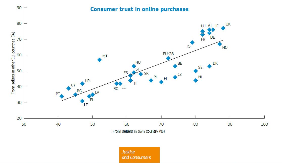 European consumers&#39; #trust in online purchases has dramatically increased. Here&#39;s data per country  http:// bit.ly/2uZeDuw  &nbsp;   #ecommerce<br>http://pic.twitter.com/cK1h62kWQ6