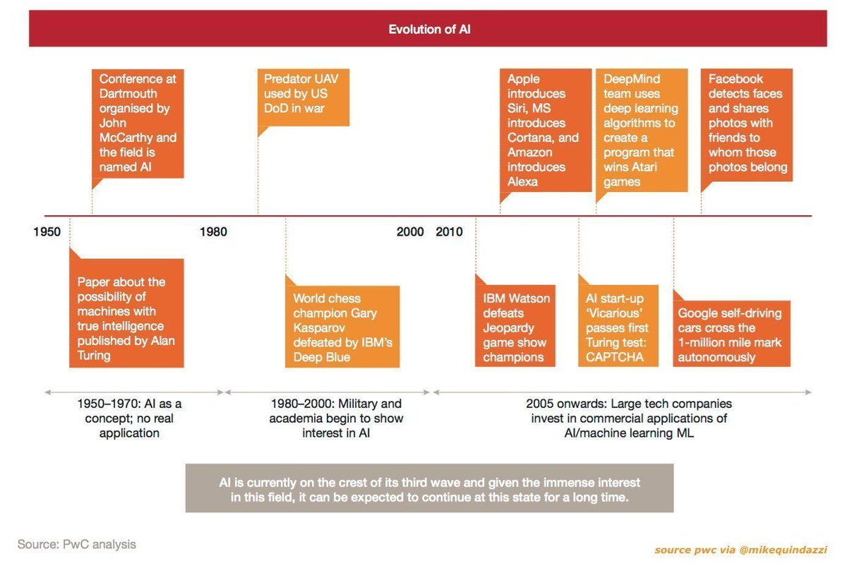 Evolution of #AI? 10 key milestones for #ArtificialIntelligence over the last 67 years. #pwc #deeplearning #machinelearning #nlp<br>http://pic.twitter.com/CTTe6uFkKG