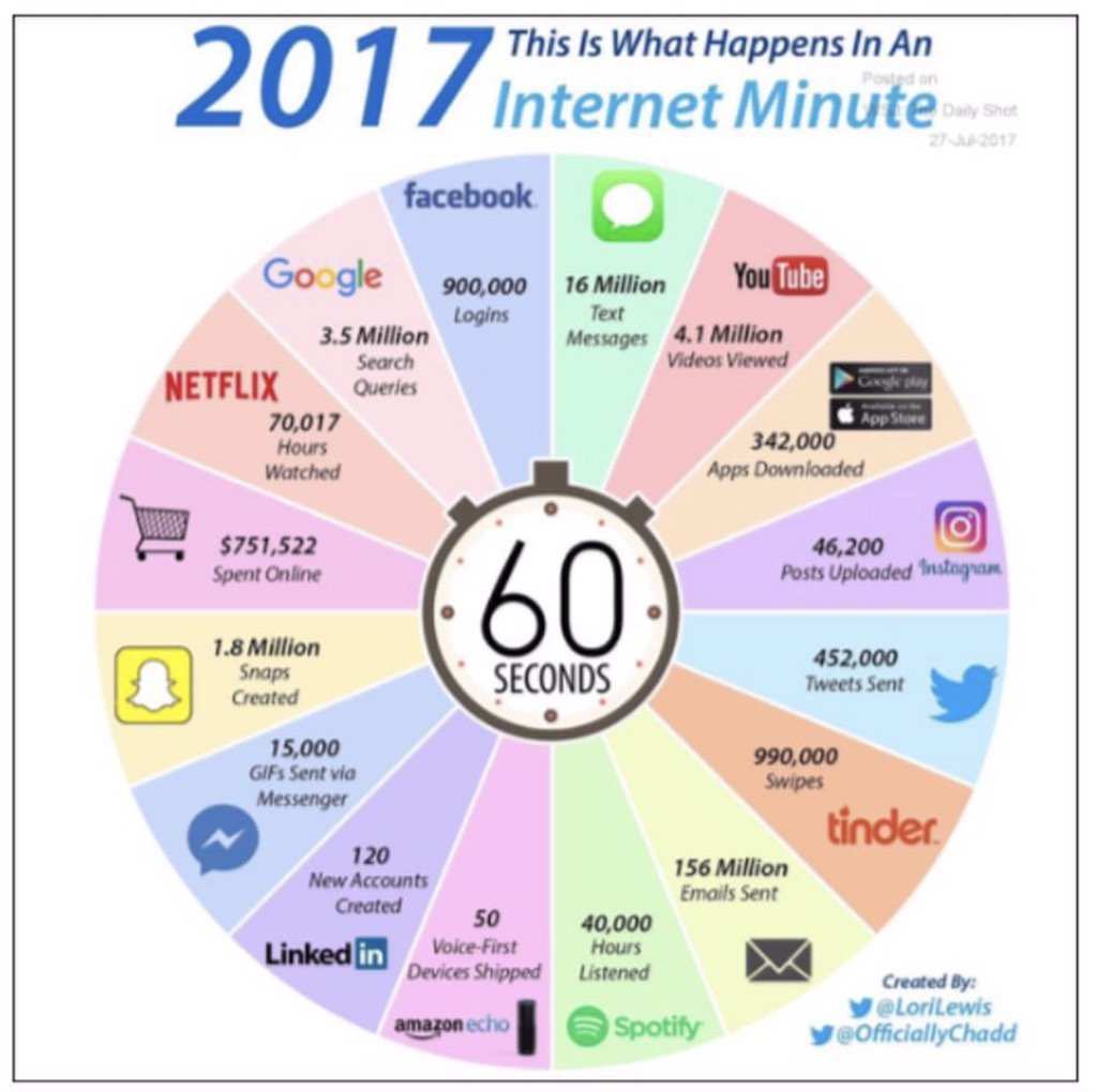 One #Internet minute in 2017 #Mobility #businessintelligence #socialmedia<br>http://pic.twitter.com/A6kwpDQY36