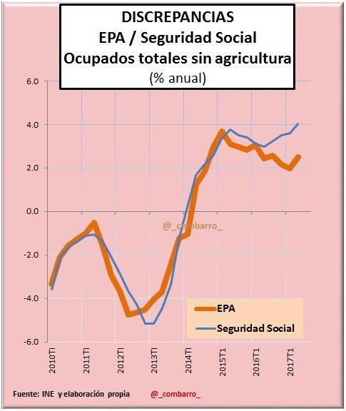 @Thinknomics @Raulsees #EPA 13) Importante y creciente discrepancia en la evolución del empleo EPA y afiliados a la Seguridad Social.  @IvanLQF https://t.co/GN5jJ4R99R