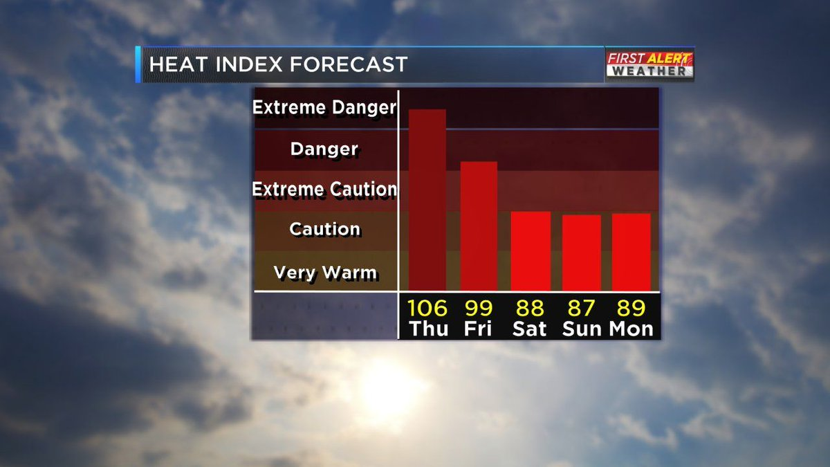 FIRST ALERT: Relief from the heat on the way https://t.co/TZPAgMpvaY