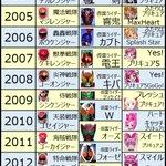 ニチアサ3作品の2000年~2017年の変遷です。どの戦隊の時に、どのライダー、どのプリキュアがやっ…