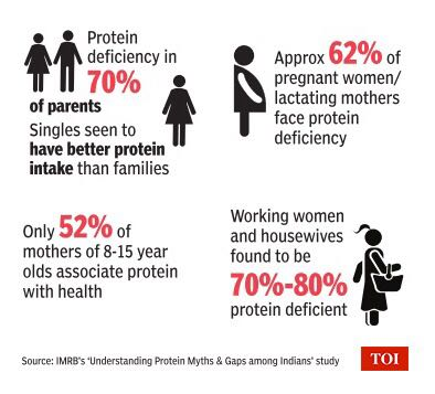 An infographic on protein deficiency among Indians. #BeProteinAware @MyProtinex https://t.co/qQVBmGaocI