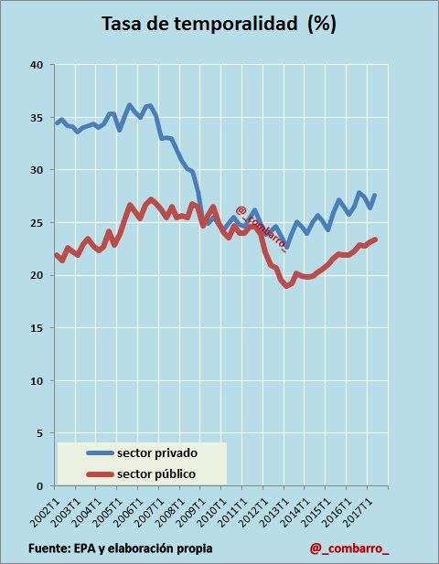 #EPA 21) Hablando de la tasa de temporalidad del sector privado y público. https://t.co/I8QfV6pu5x