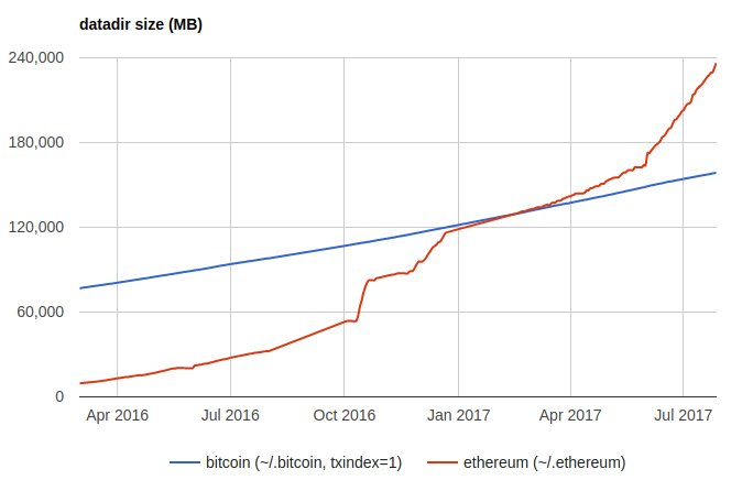 Bitcoin Valuation Chart Ethereum Node Size Over Time