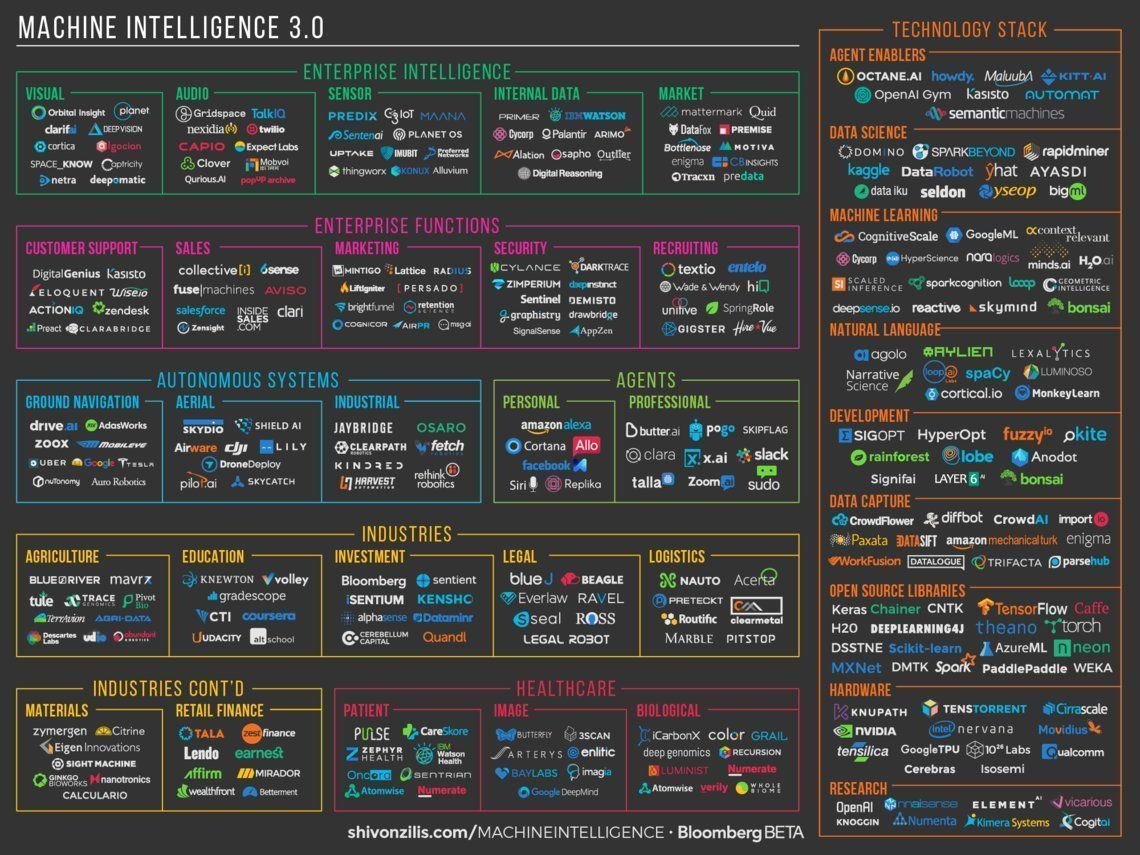 Emerging #MachineIntelligence 3.0 players, rethinking what we can #automate. #AI #ML #ArtificialIntelligence #DeepLearning <br>http://pic.twitter.com/T4Ti9BzXH4