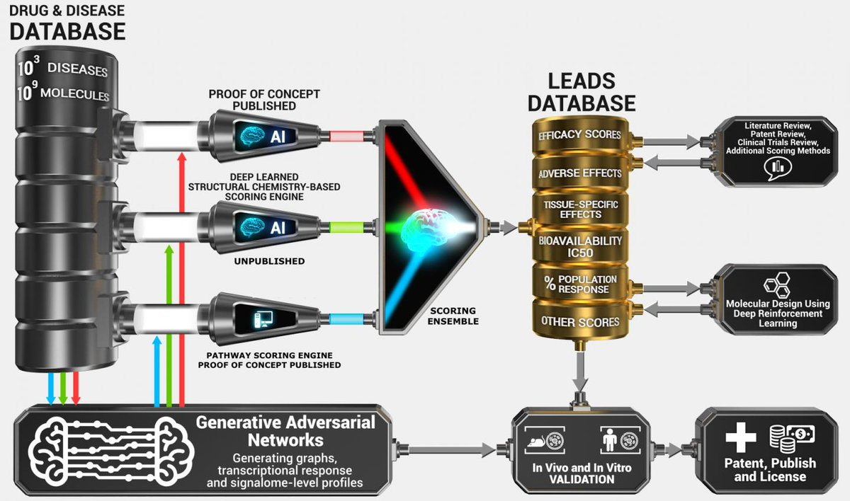 1st molecules discovered by next-gen #AI developed into drugs #MachineLearning #BigData #deeplearning #ML #DL #tech  https://www. eurekalert.org/pub_releases/2 017-07/imi-fmd072617.php &nbsp; … <br>http://pic.twitter.com/lWK9PDrrmj