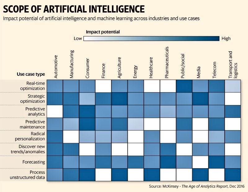 How firms are using #AI to up their game #MachineLearning #DeepLearning #Fintech #BigData #ML #IoT  http:// livemint.com/Technology/gLd  &nbsp;  … @DeepLearn007<br>http://pic.twitter.com/s2fjFYGPvN