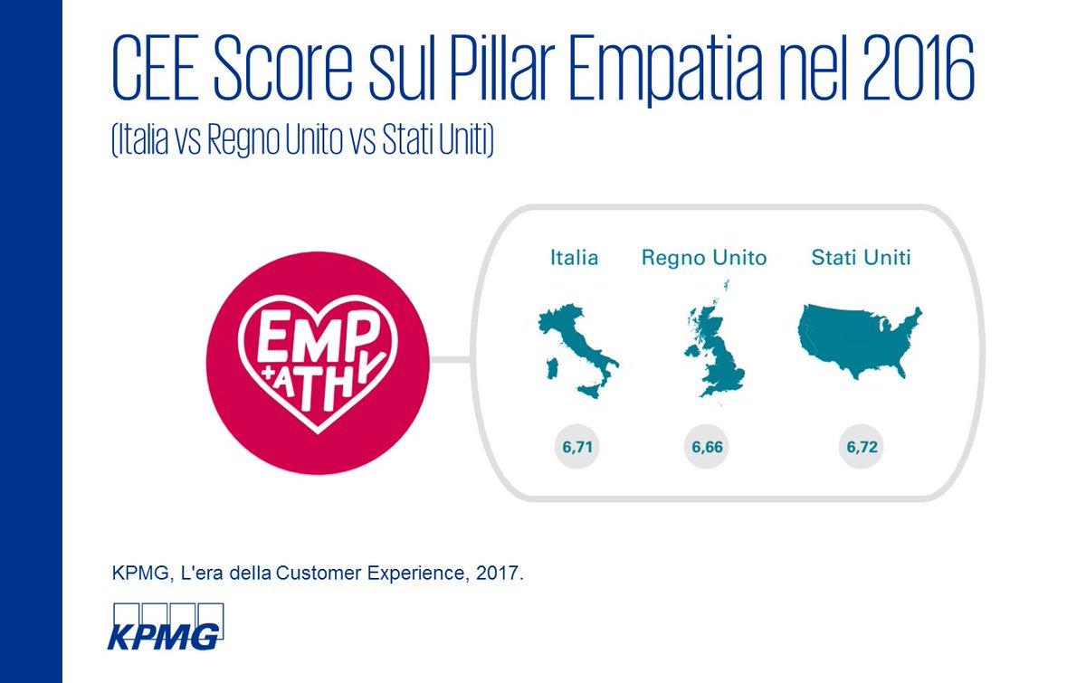 Italia 1 nel pillar empatia https home kpmg com it it home insights 2017 06 l era 20della 20customer 20experience html pic twitter com jpxbzfusgd