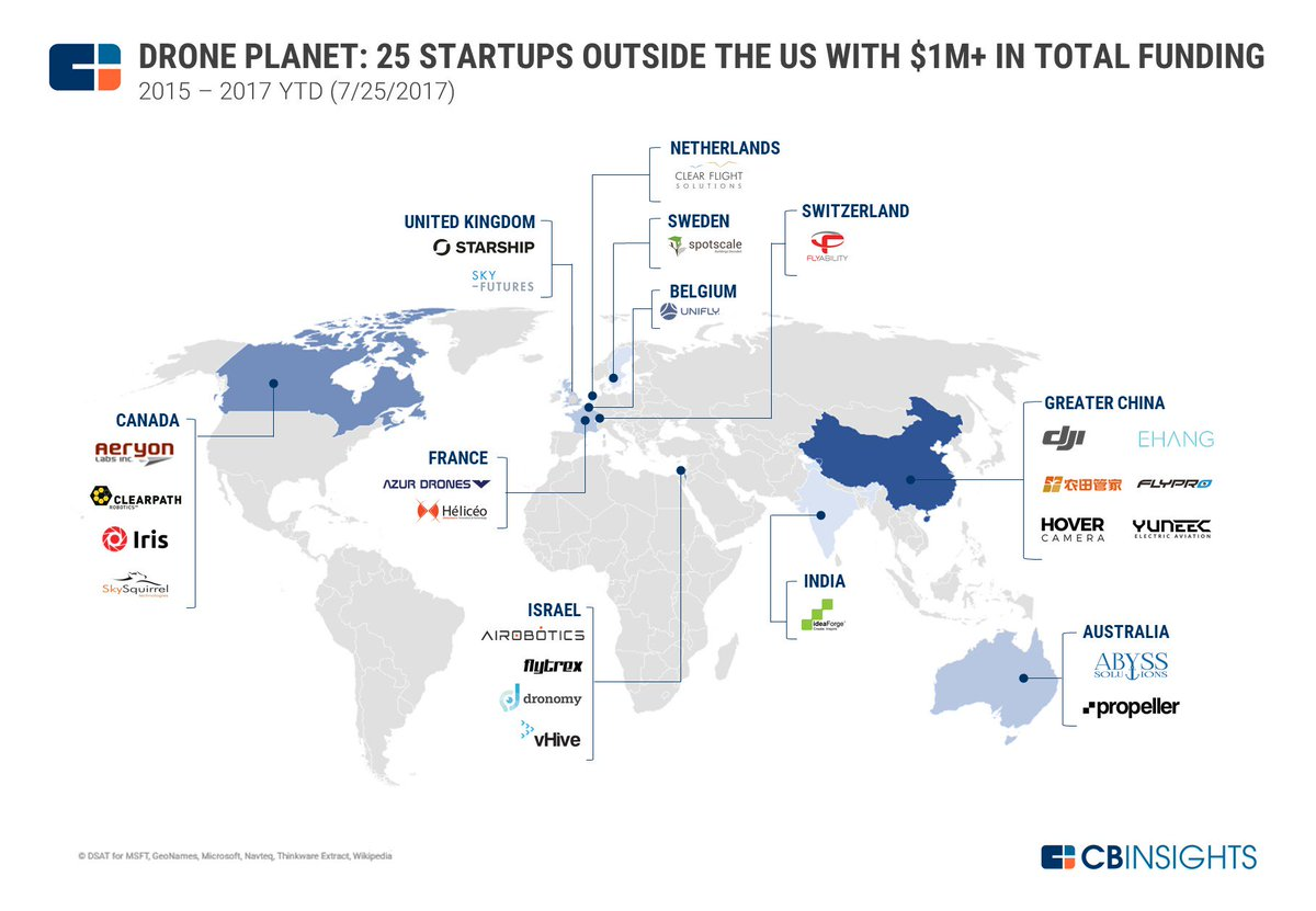 #Drone planet: 25 #startups outside the #US   https://www. cbinsights.com/research/most- well-funded-private-drone-companies/ &nbsp; …  #autonomous #driverless #startup #robot #AI #smartcity #5G #IoT #tech<br>http://pic.twitter.com/35QPoQjjut