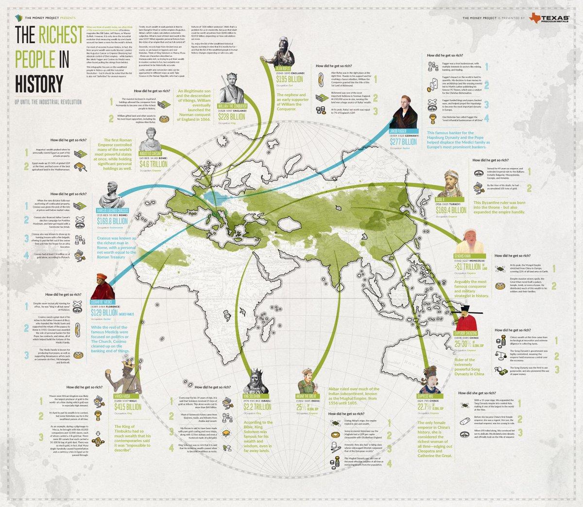 The Richest People in Human History. @VisualCap #economics #finance #fintech #defstar5 #makeyourownlane #Mpgvip   http:// money.visualcapitalist.com/richest-people -human-history/ &nbsp; … <br>http://pic.twitter.com/9cRsI52zfb