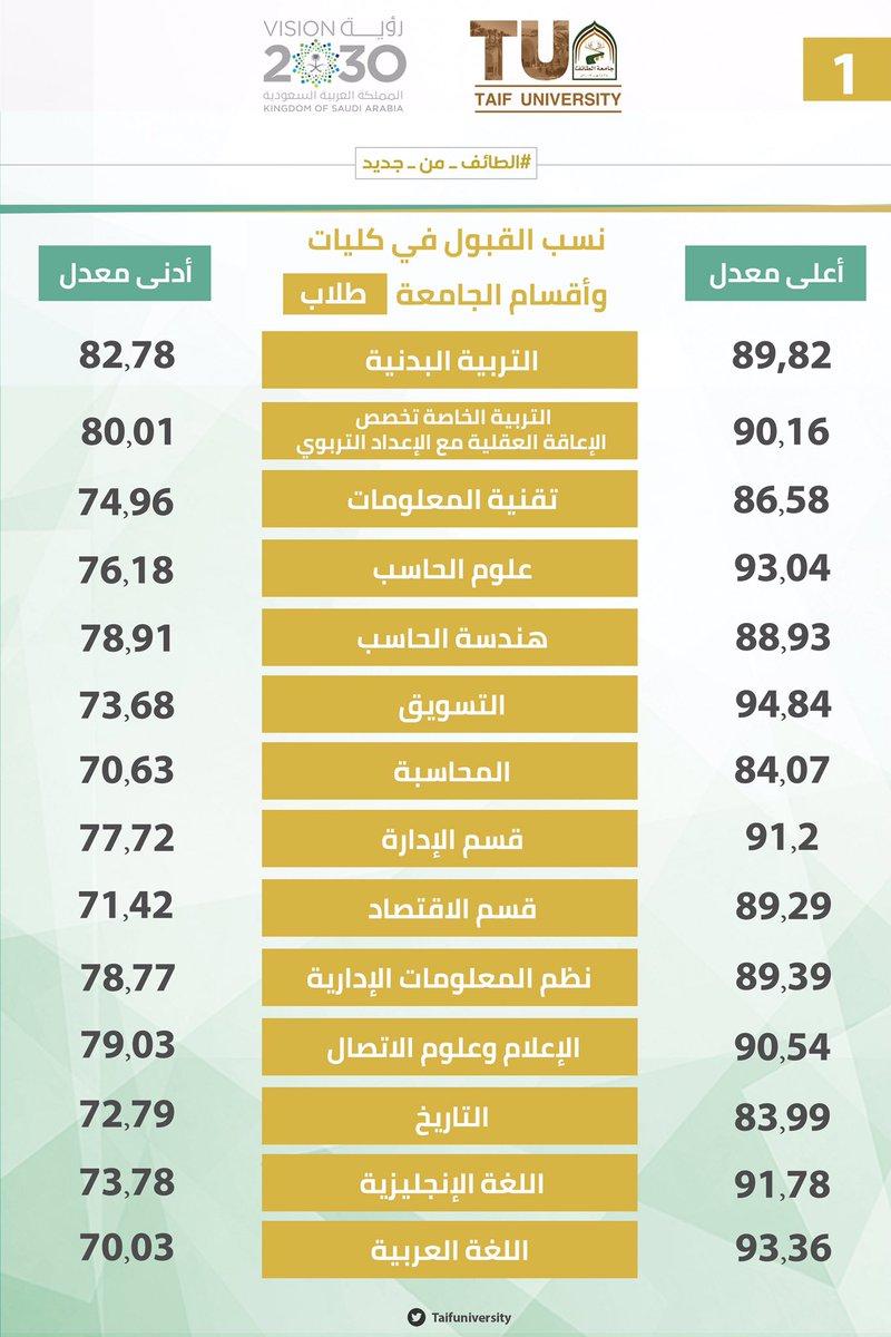 جامعة الطائف On Twitter نسب القبول في كليات وأقسام جامعة الطائف للطلاب