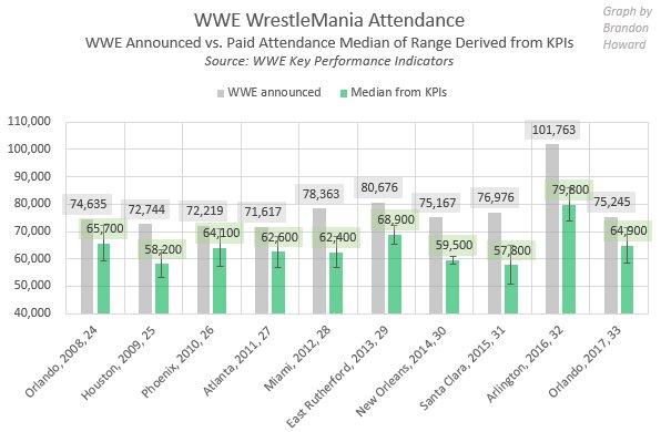 What $WWE Announces For #WrestleMania Attendance vs. Paid Attendance READ:  http://www. fightful.com/what-wwe-annou nces-wrestlemania-attendance-vs-paid-attendance  …  via @FightfulOnlinepic.twitter.com/pMtO7n2DVT
