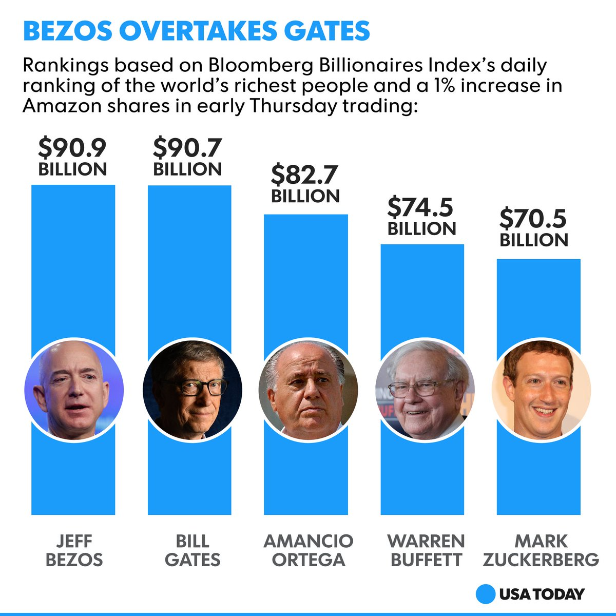 Usa Today On Twitter Amazon S Jeff Bezos Has Surpassed Bill Gates