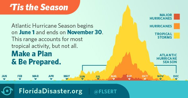 #DYK Aug. &amp; Sept. are historically the most active months of #hurricaneseason? Make sure you&#39;re prepared by visiting  http:// ow.ly/rbeU30dXsYe  &nbsp;  <br>http://pic.twitter.com/dQIA4yPMpK