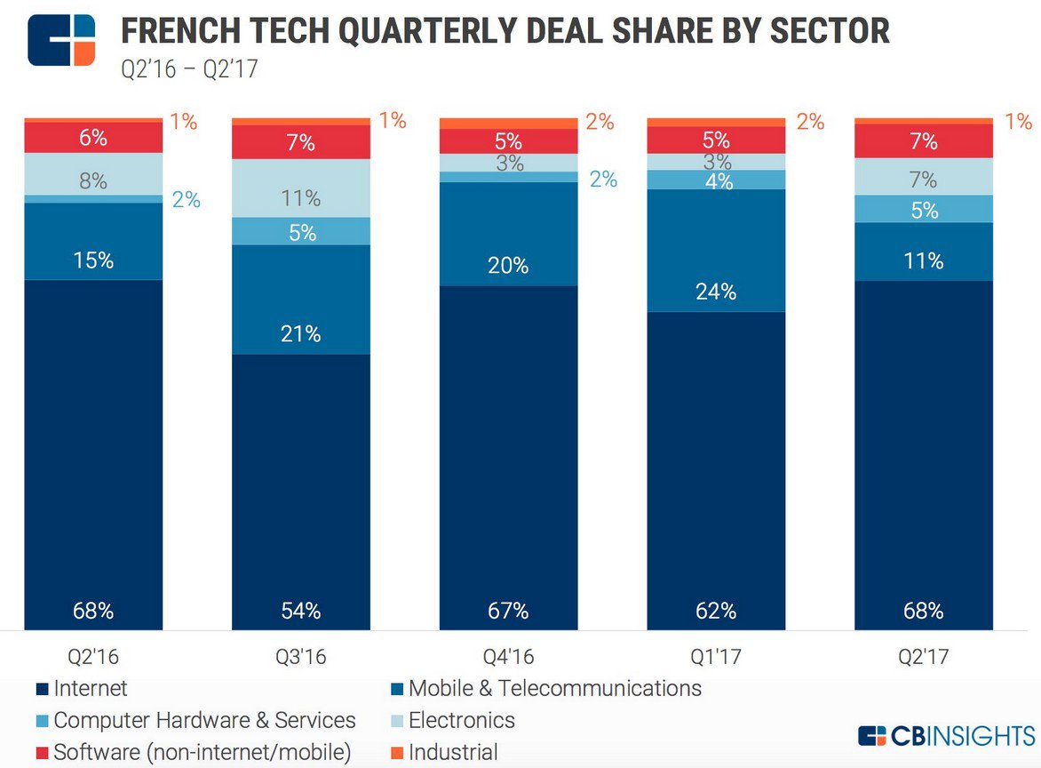 NEW #Tech #Funding Trends In #France Q2 2017 @CBinsights @LaFrenchTech #fintech #defstar5 #makeyourownlane #Mpgvip  https://www. cbinsights.com/research/repor t/french-tech-q2-2017/?utm_content=58167231&amp;utm_medium=social&amp;utm_source=twitter &nbsp; … <br>http://pic.twitter.com/94oMsRUKX4