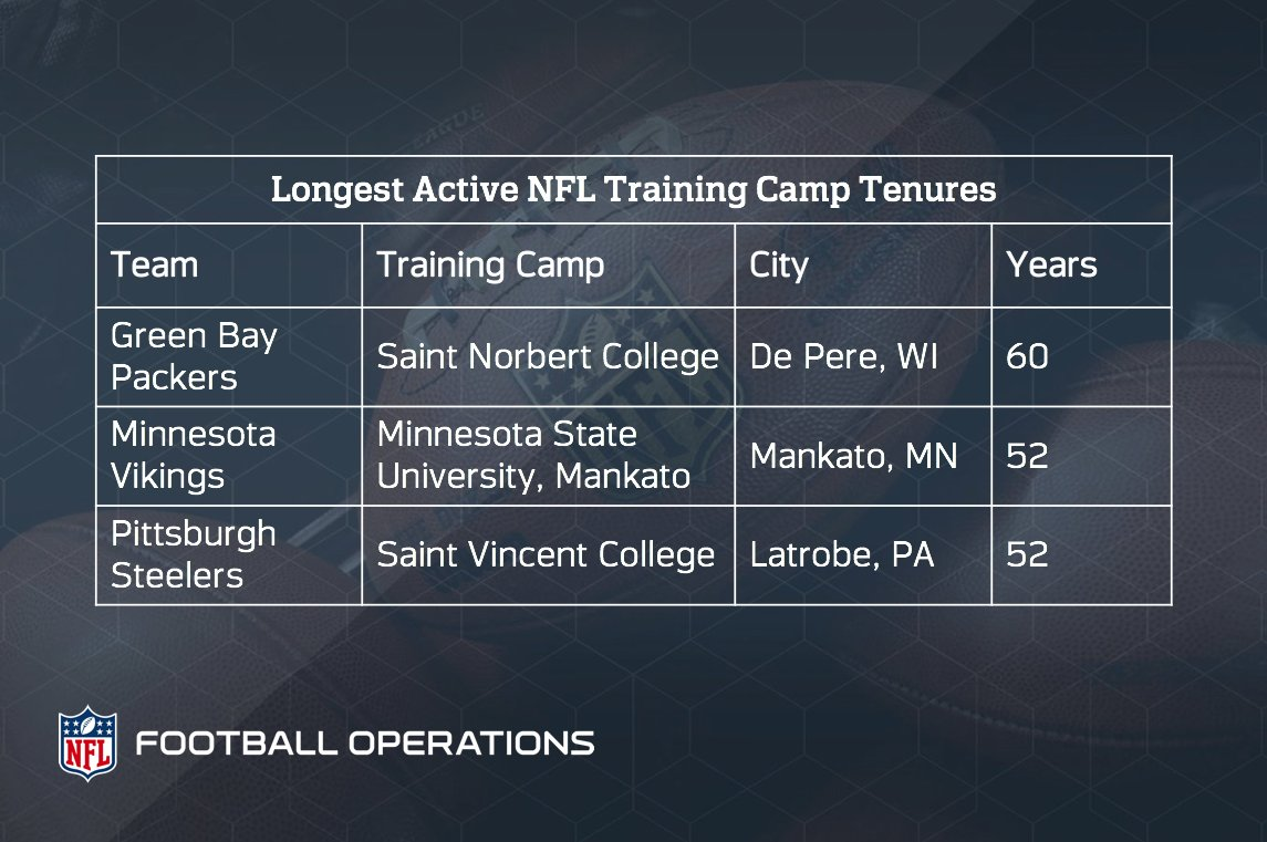 #DYK the @packers have hosted training camp in the same location for 60 consecutive summers.  http:// operations.nfl.com/updates/the-ga me/rookies-from-five-teams-open-nfl-training-camps-on-july-19/ &nbsp; … <br>http://pic.twitter.com/cIH1CxXw8K