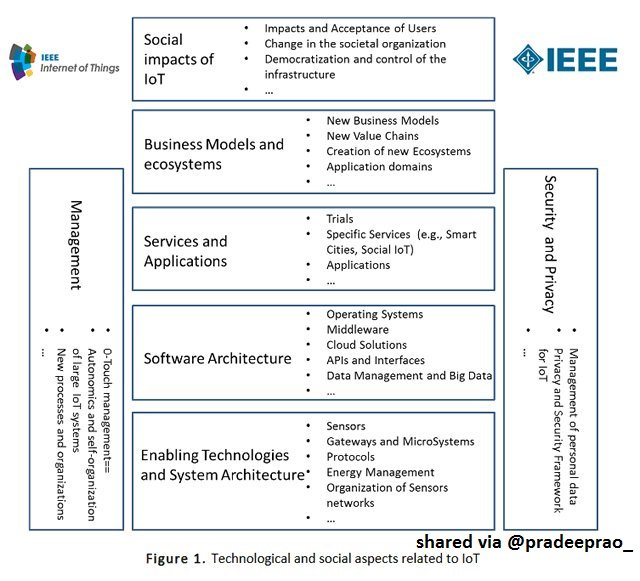 what are the #Technological and #social aspects related to #IoT ?  #InternetofThings #AI #bigdata #SmartCity #ML #news #tech #news<br>http://pic.twitter.com/P8FZDHYhnG
