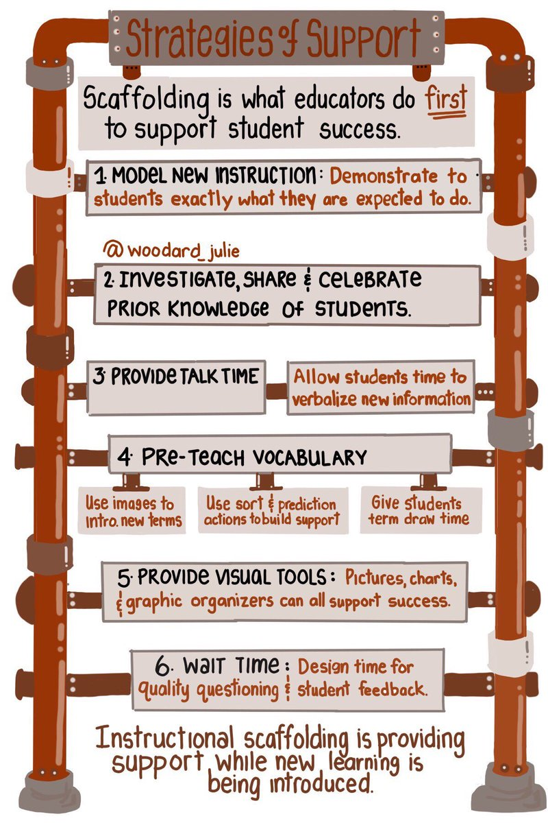 6 Scaffolding (Support) Strategies  (by @woodard_julie) #edchat #education #elearning #edtech #engchat #mathchat #ADEchat #ukedchat<br>http://pic.twitter.com/0TSpehkaiT