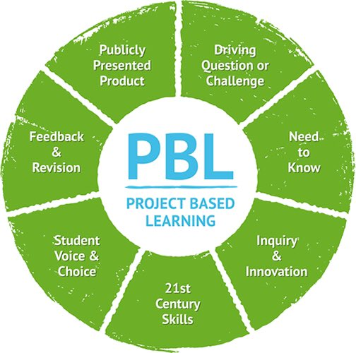 A1) #PBL encourages learning to happen in authentic ways. PBL encompasses student voice, inquiry, student choice, & much more! #plearnchat https://t.co/wrnEup89xq