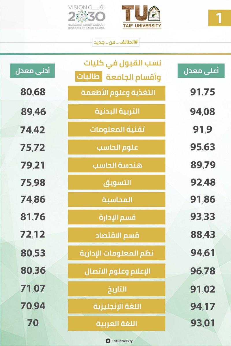 جامعة الطائف On Twitter نسب القبول في كليات وأقسام جامعة الطائف للطالبات
