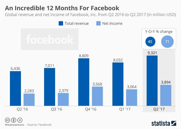 Now you know why #Facebook stock is such a beast. #socialmedia<br>http://pic.twitter.com/tFI1WyBYWQ