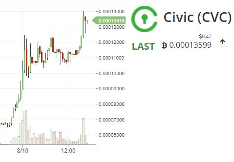 Last 24 hours #Civic coin #cvc perform very well soon buy it .. it will reach 2 dollar for sure ..$cvc <br>http://pic.twitter.com/CJuR5BCpNa