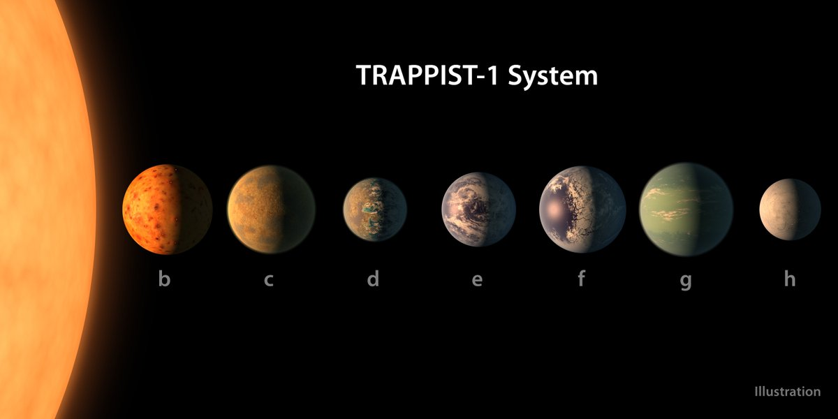 Shine on, #TRAPPIST1—the star is older than our Sun. What the finding might mean for the 7 Earth size planets there: https://t.co/W9ziJaGmIb