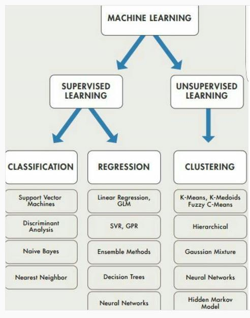 #Supervised #MachineLearning uses both #Regression and #ClassificationModels . #UnsupervisedMachineLearning uses #Clustering <br>http://pic.twitter.com/a2febACYNU