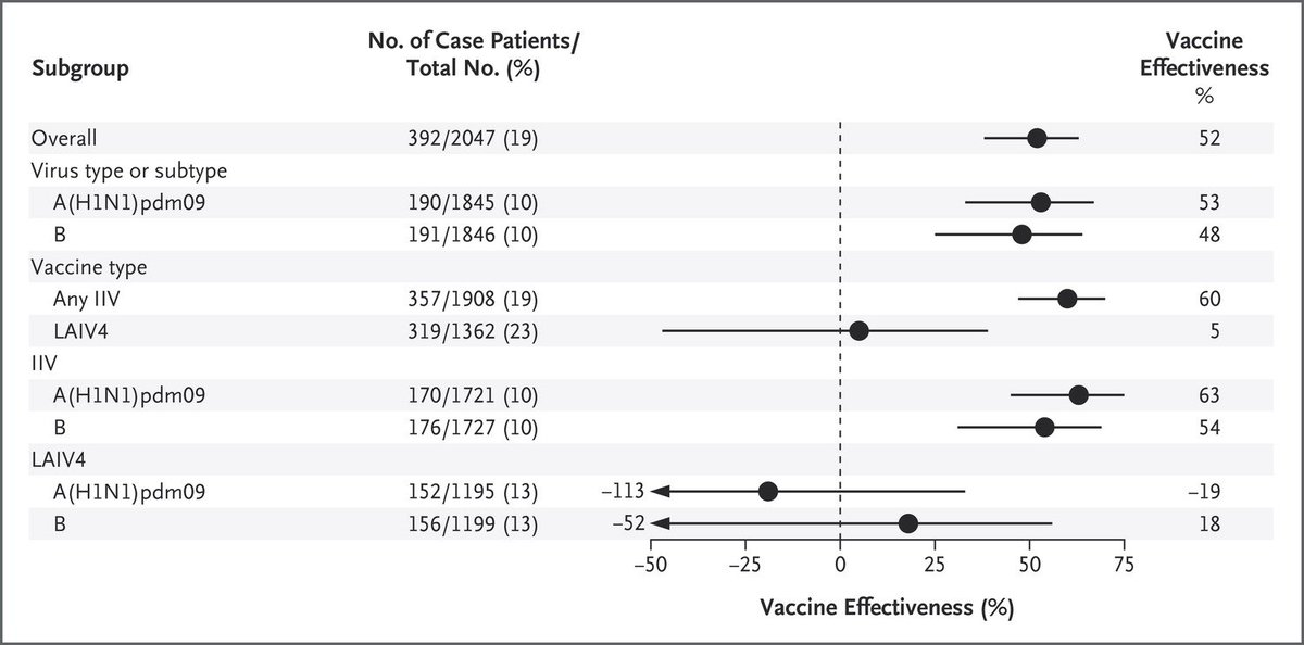 "NEJM on Twitter: ""Original Article: Influenza Vaccine Effectiveness in the  United States during the 2015–2016 Season https://t.co/oATPaJcf9y… ..."