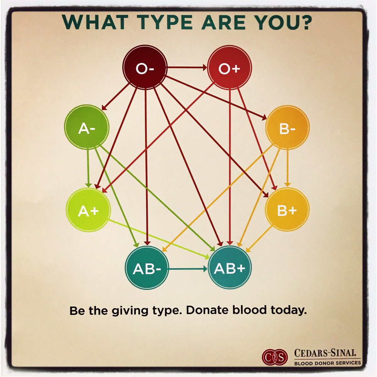 What type are you? I love how elegantly this graphic shows blood donor-recipient compatibility.  #bloodtype #blooddonor #blood #giveblood<br>http://pic.twitter.com/4c9MwLTPtZ