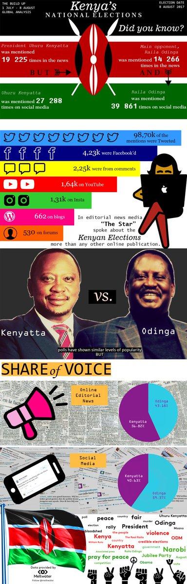 #Infographic created w/@Meltwater platform, #sentiment + #mediaexposure before the #KenyaElections @TheStarKenya @UKenyatta @RailaOdinga<br>http://pic.twitter.com/1RHT5GDdKp