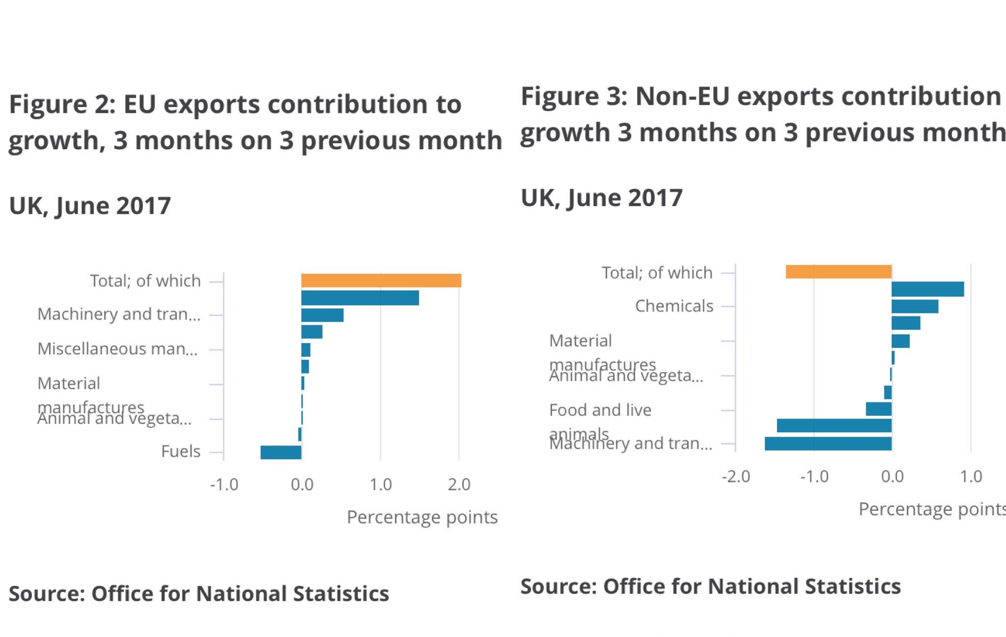 "Chuka Umunna on Twitter: ""Trade data today shows EU exports driving growth (L) + non-EU exports (R) being a drag on it = why Single Mkt & Customs Union ..."