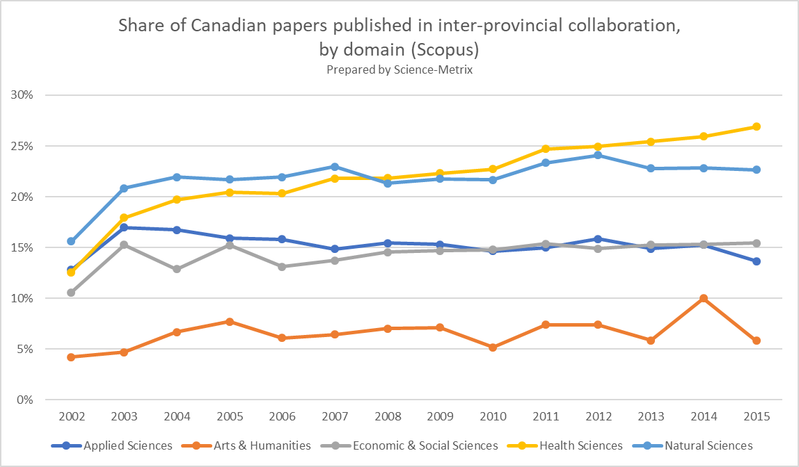 Inter-provincial #collaboration of #Canadian #research since 2002 founding of @ScienceMetrix. #Canada150  #bibliometrics #cdnsci @ScienceMin<br>http://pic.twitter.com/XdVKdNsJTd