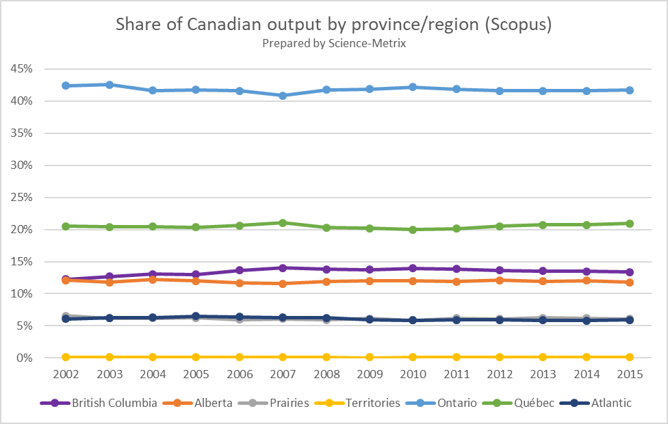 Participation of provinces in #Canadian #research since founding of @ScienceMetrix in 2002. #Canada150  #bibliometrics #cdnsci @ScienceMin<br>http://pic.twitter.com/fpNF0kW72w