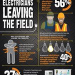 Why are electricians leaving the field? Read results from @Klein_Tools​' latest State of the Industry Report. https://t.co/6s1cpGn6Sc