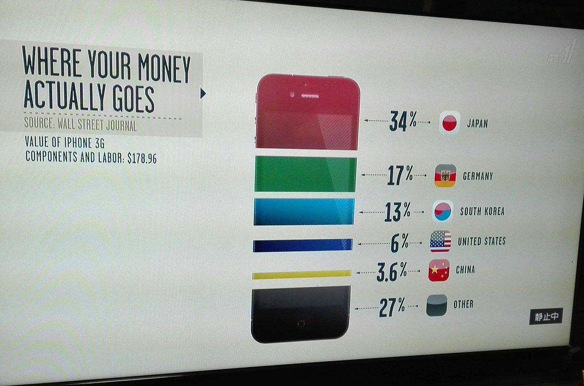 アイフォンが一台売れるごとに、どこの国に金が入るかのグラフ。恥ずかしながら、アップルのあるアメリカに…