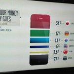 iPhoneが売れるたびにどこの国に金が入る?それをまとめたものがこれwww