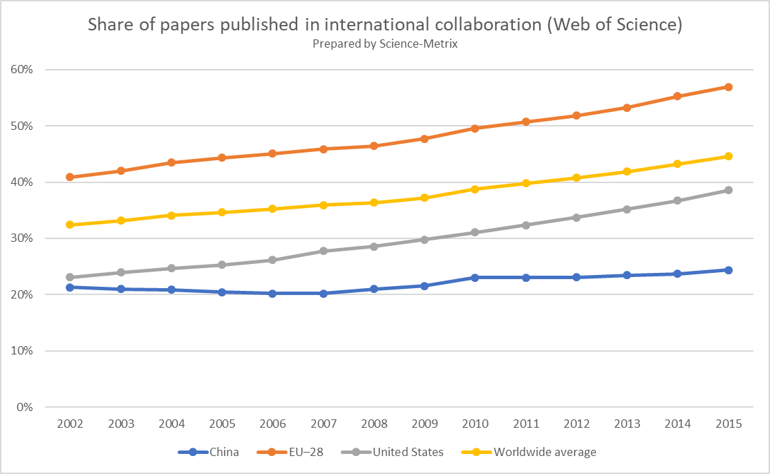 Evolution of #international #research for #US, #EU (incl. #UK), #China, since 2002 founding of @ScienceMetrix. #bibliometrics #science<br>http://pic.twitter.com/3L58KReXES