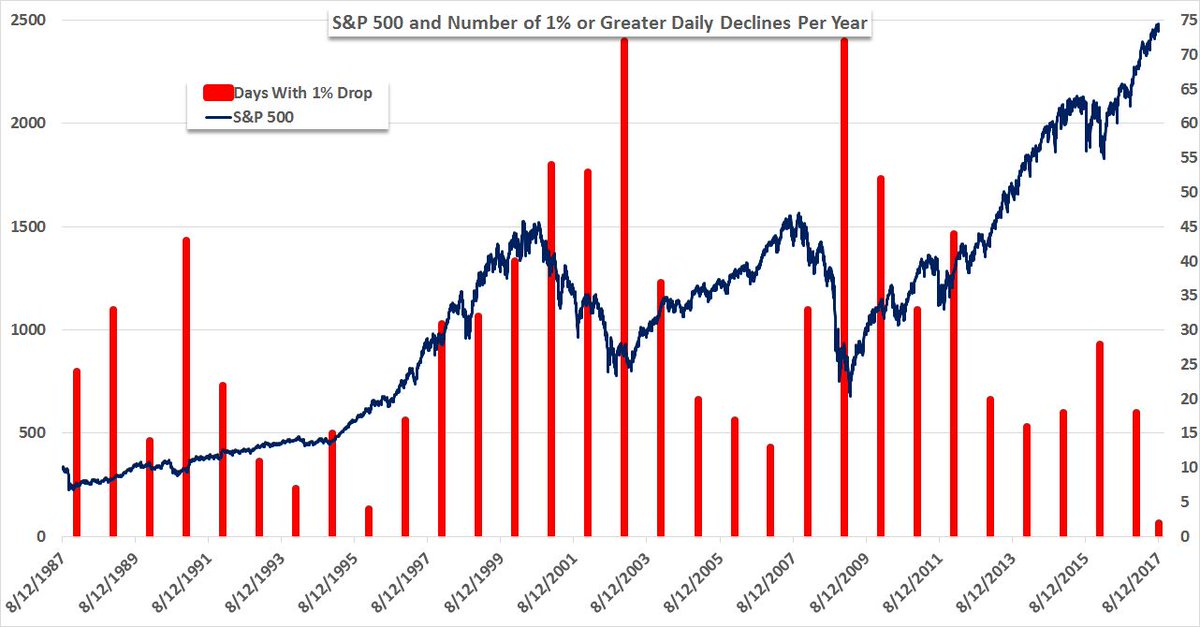 With help from my intern Christian working the data, here is 30 years of $SPX and # of 1% or greater declines per yr https://t.co/ZEPhakHWmi