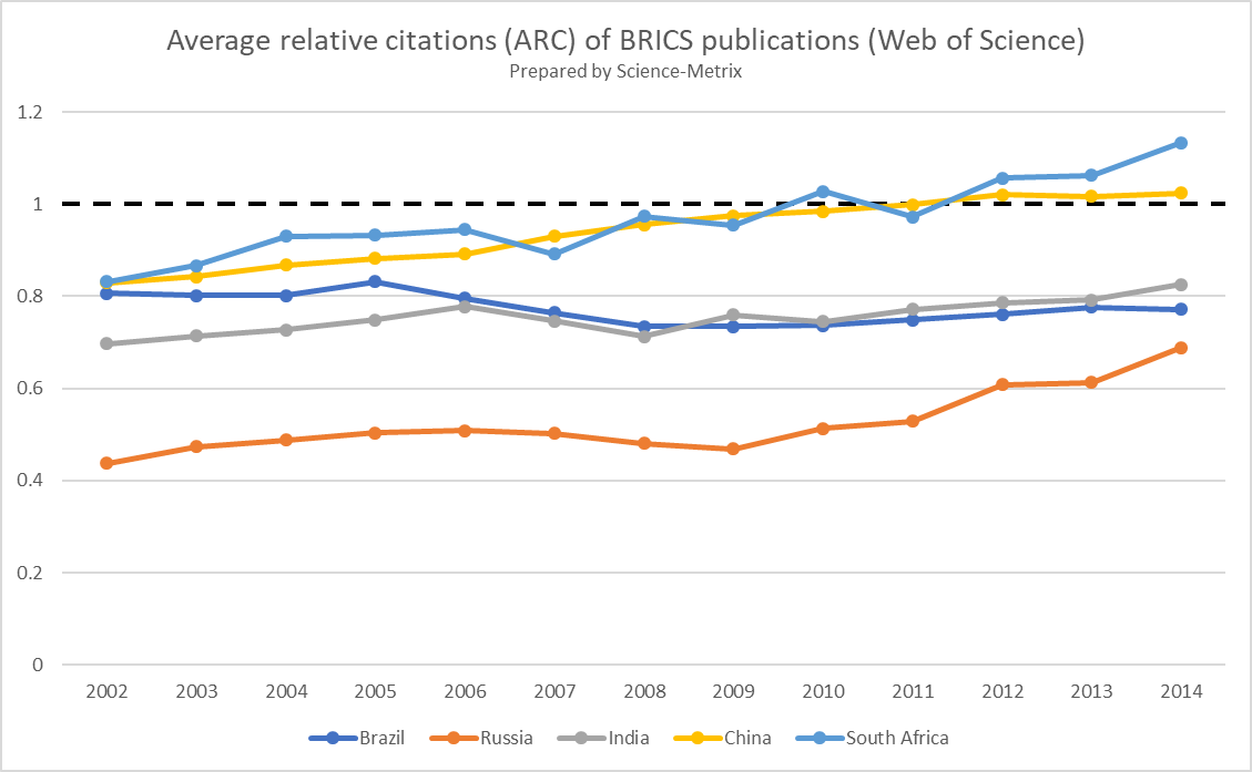 Evolution of citation #impact of #research from #BRICS since @ScienceMetrix founded in 2002. #bibliometrics #science #scipolicy <br>http://pic.twitter.com/3sFGgmIzRs