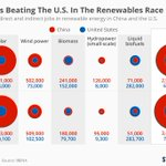 #China outperforms #USA in #RenewableEnergy. Falling behind in technology of the future is most un-American.  https://t.co/IGvksEC7Sn