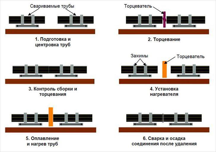 Схема сварки управления тиристоров