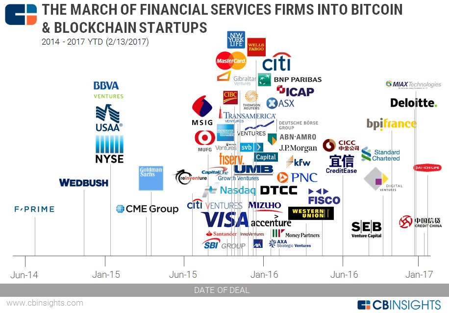 #blockchain and #bitcoin cos are seeing more #CVC involvement. <br>http://pic.twitter.com/IcEnkYRihK