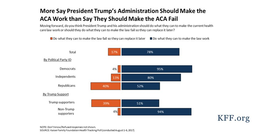 NEW: 78% of the public, including 52% of Republicans, want the Trump administration to make the #ACA work https://t.co/m0ftArq4dm https://t.co/z8xaYMsaWp