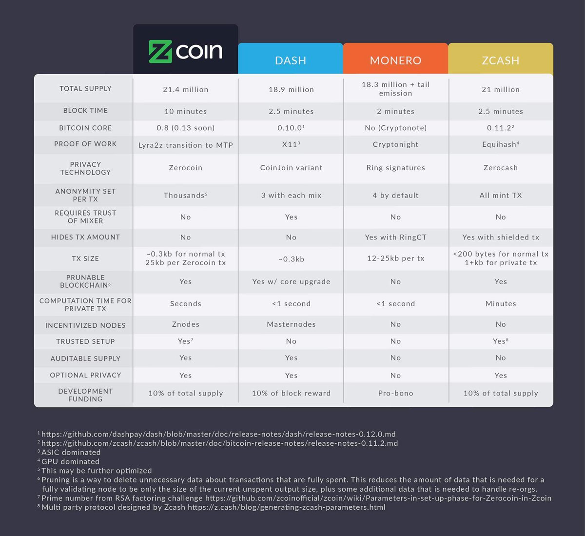 cryptocurrency coin comparison