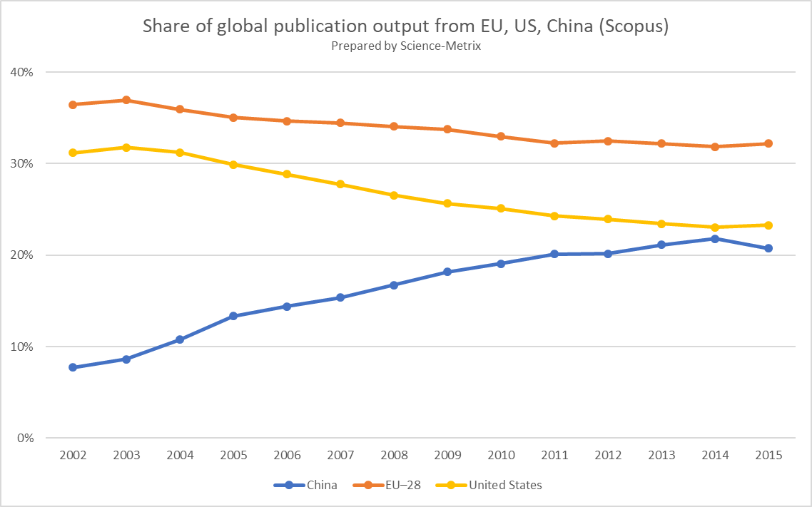 Evolution of #research papers for #US, #EU (incl. #UK) &amp; #China since @ScienceMetrix was founded in 2002. #bibliometrics #scipolicy #science<br>http://pic.twitter.com/1OQzeVQTtb